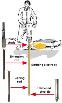 Elpress Uk Deep Earthing System Driving Studs Extension